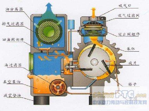真空动力泵的组成,原理及操作维护!图片